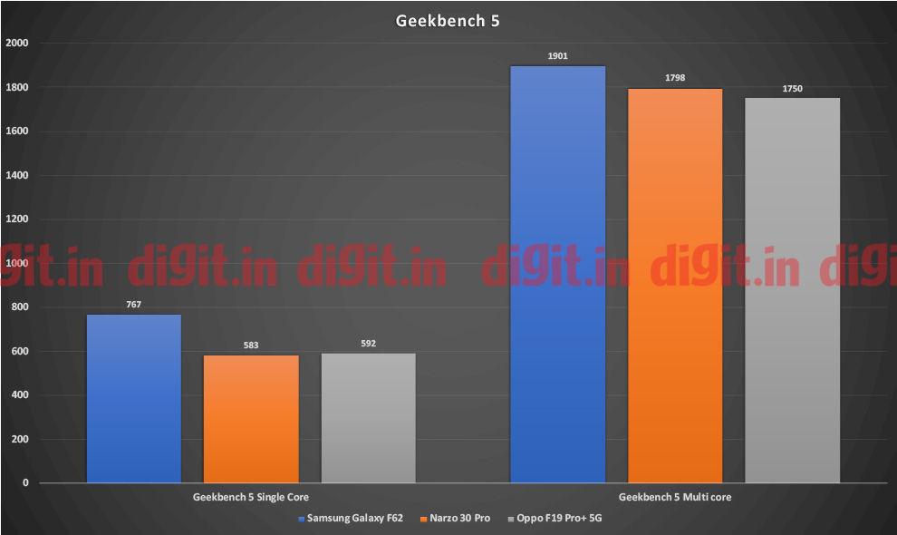 Puntajes de Oppo F19 Pro + 5G Geekbench 5