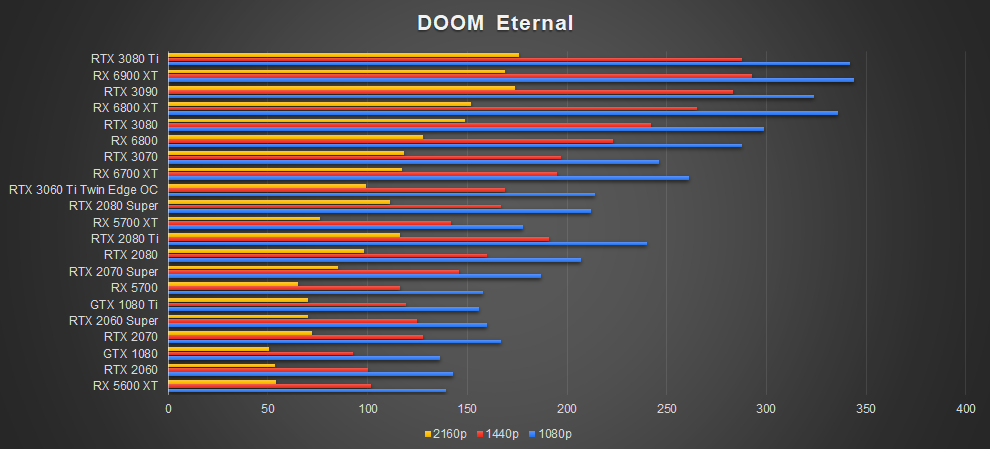 ZOTAC RTX 3080 Ti AMP Holo Doom Eternal