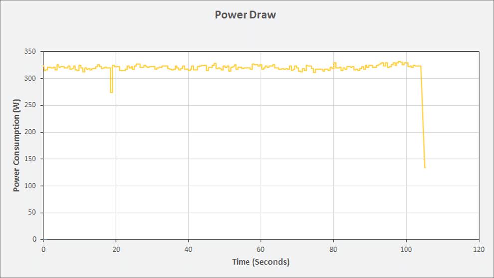 ZOTAC RTX 3080 Ti AMP Holo Power Consumption