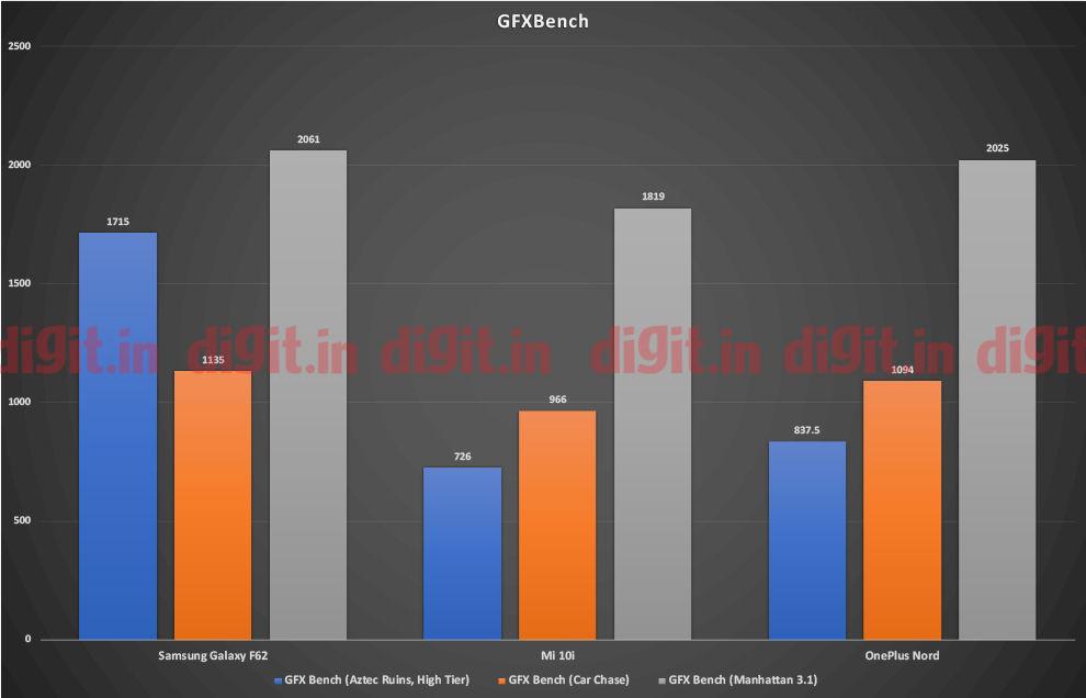 El Samsung Galaxy F62 se desempeña bien en las pruebas de GFXBench