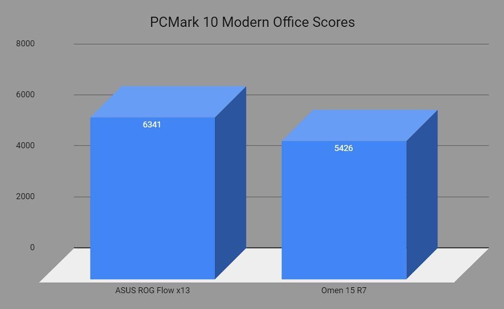 PCMark 10 Benchmark ROG Flow x13