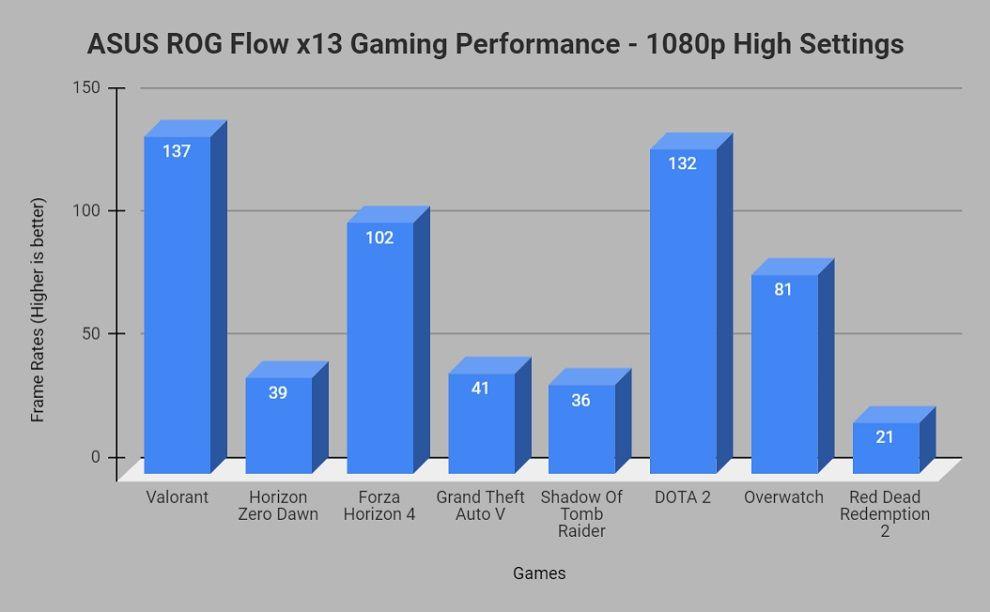 Gaming performance ROG Flow x13