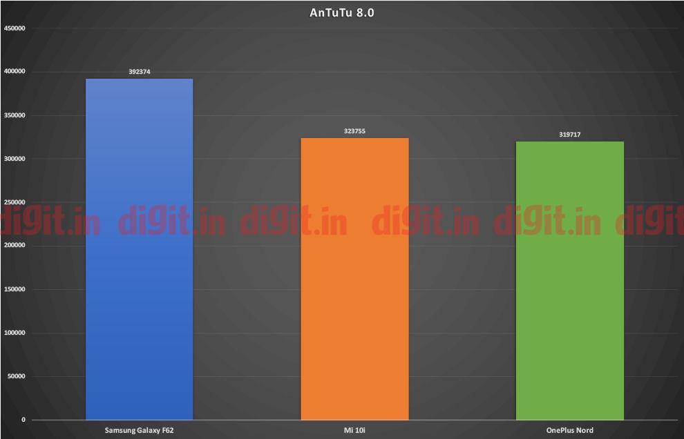 Samsung Galaxy F62 con tecnología Exynos 9825 publica algunas puntuaciones impresionantes
