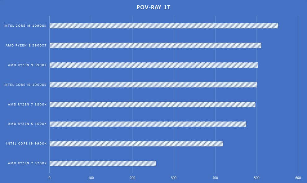 Procesador de escritorio AMD Ryzen 9 3900XT Revisión de la placa base POV-Ray 1T