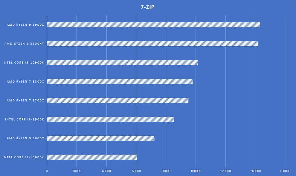 Procesador de escritorio AMD Ryzen 9 3900XT Revisión de la placa base 7-Zip