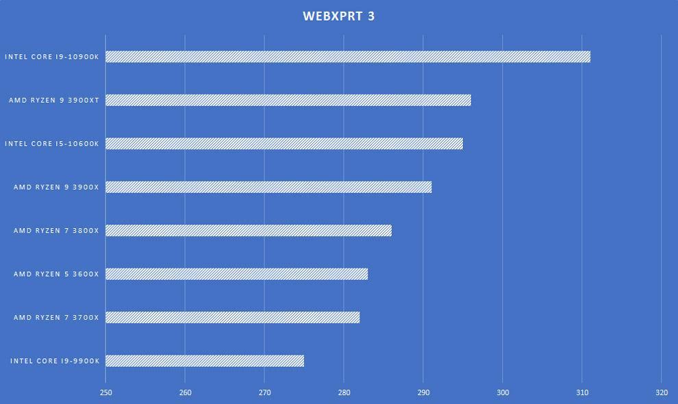 Procesador de escritorio AMD Ryzen 9 3900XT Revisión de la placa base WebXPRT