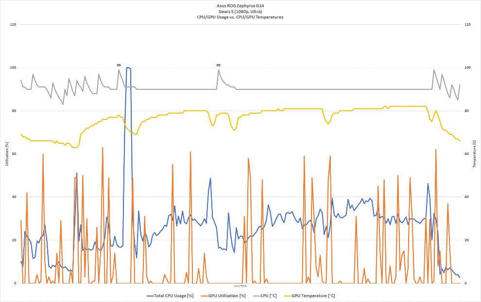 Asus ROG Zephyrus G14 Gears 5 gameplay CPU-GPU temperatures
