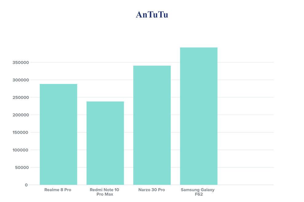 Realme 8 Pro vs Xiaomi Redmi Note 10 Pro Max: Rendimiento comparado