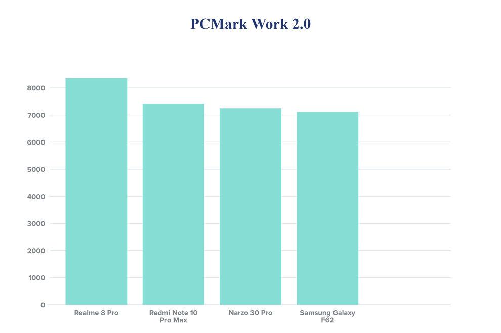 el Realme 8 Pro obtiene 1047 puntos mientras que el Redmi Note 10 Pro Max obtuvo 1109 puntos
