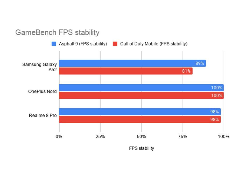 the gaming performance of the Galaxy A52 was a different kind of disappointment