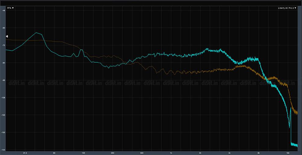 Soundcore Liberty Air Pro 2