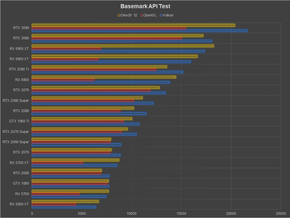 AMD Radeon RX 6900 XT Review Basemark
