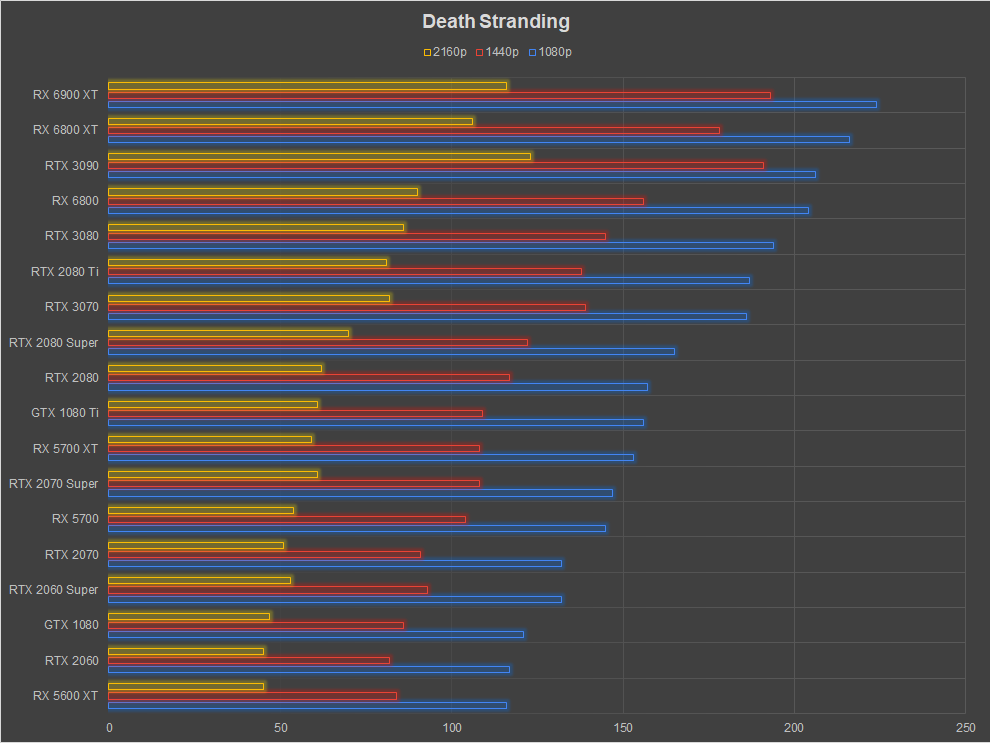 AMD Radeon RX 6900 XT Review Death Stranding