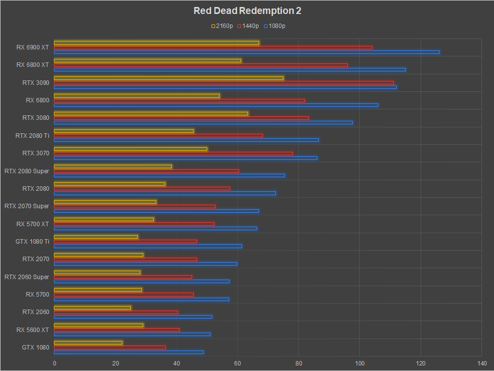 AMD Radeon RX 6900 XT Review Red Dead Redemption 2