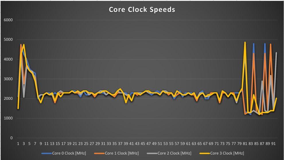 Dell XPS 13 9310 Core Speeds graph