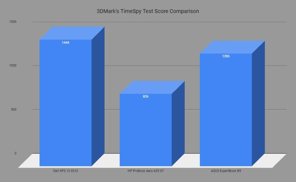 3DMark TimeSpy Test Comparison
