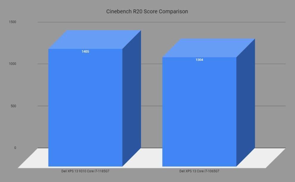 Dell XPS 13 9310 Cinebench R20 comparison