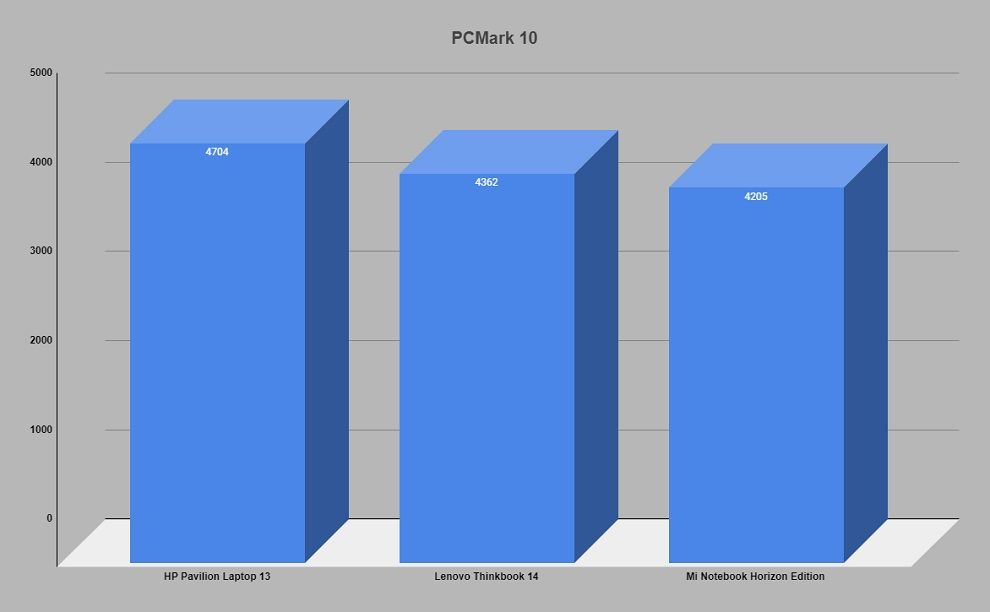 PCMark 10 score comparison.
