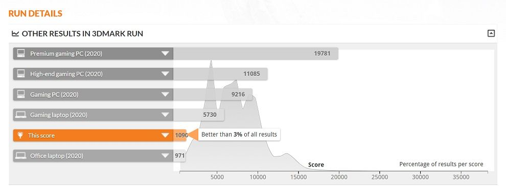 HP Pavilion Laptop 13 3DMark score.