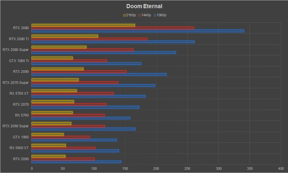 NVIDIA GeForce RTX 3080 Graphics Card Review Ampere Doom Eternal 1080p 1440p 4k FPS