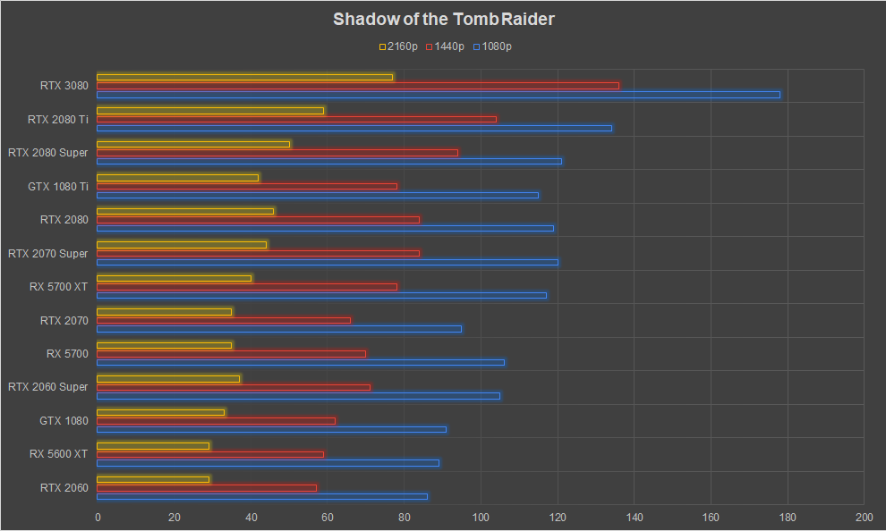 NVIDIA GeForce RTX 3080 Graphics Card Review Ampere Shadow of the Tomb Raider 1080p 1440p 4k FPS