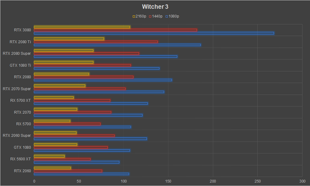 NVIDIA GeForce RTX 3080 Graphics Card Review Ampere The Witcher 3 1080p 1440p 4k FPS