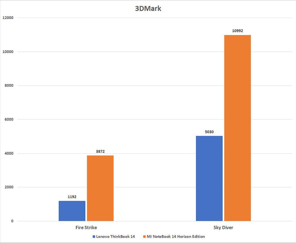 Revisión de rendimiento de Xiaomi Mi NoteBook 14 Horizon Edition