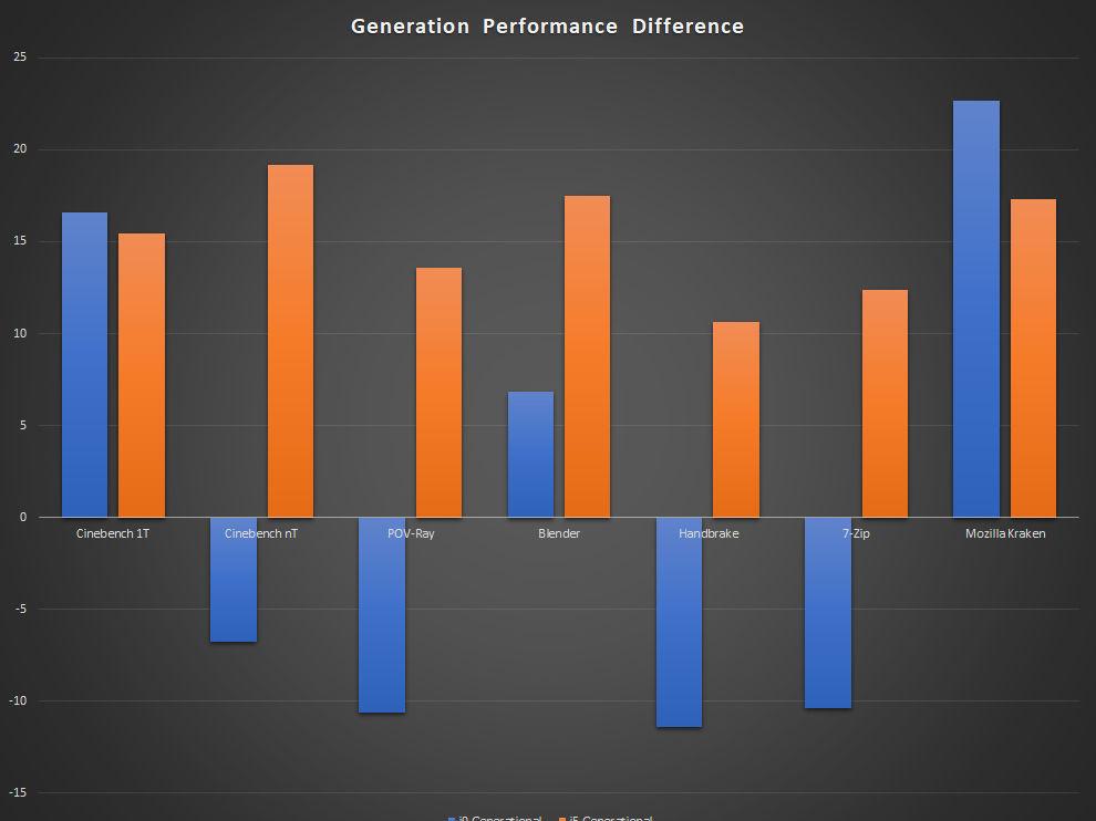 Intel 11th Gen Rocket Lake Core i9-11900K Core i5-11600K Processor Performance