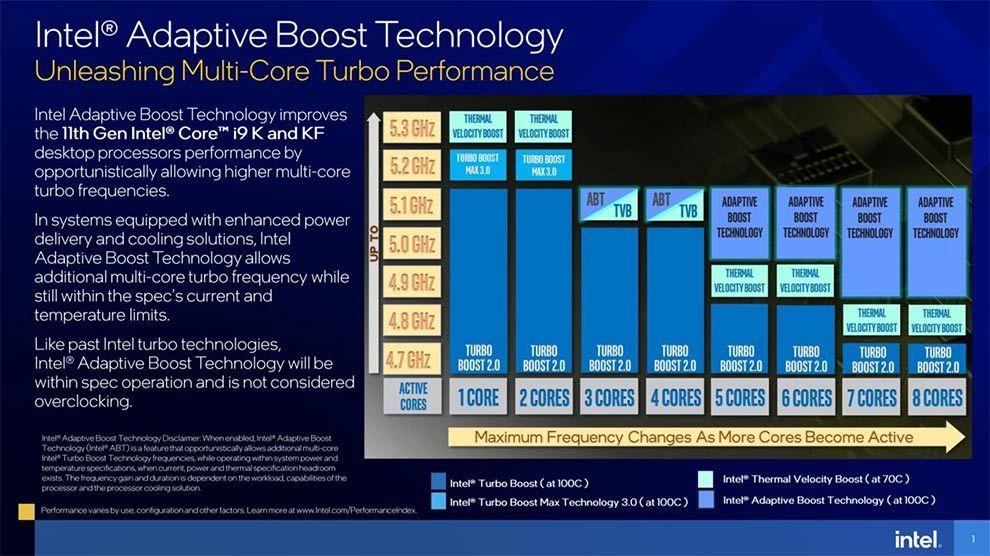 Intel 11th Gen Rocket Lake Core i9-11900K Core i5-11600K Processor Adaptive Boost Technology