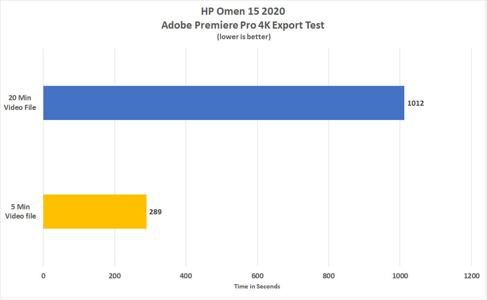 HP OOmen 15 2020 is great for Video editors using Adobe Premiere Pro