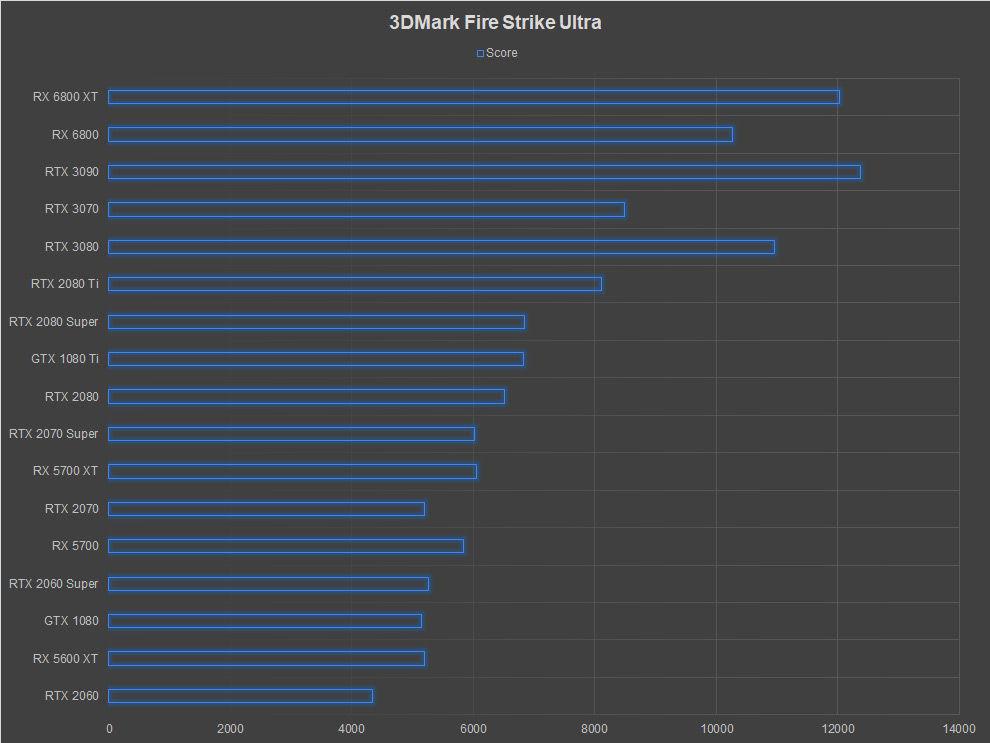 AMD Radeon RX 6800 XT Review 3DMark Fire Strike Ultra