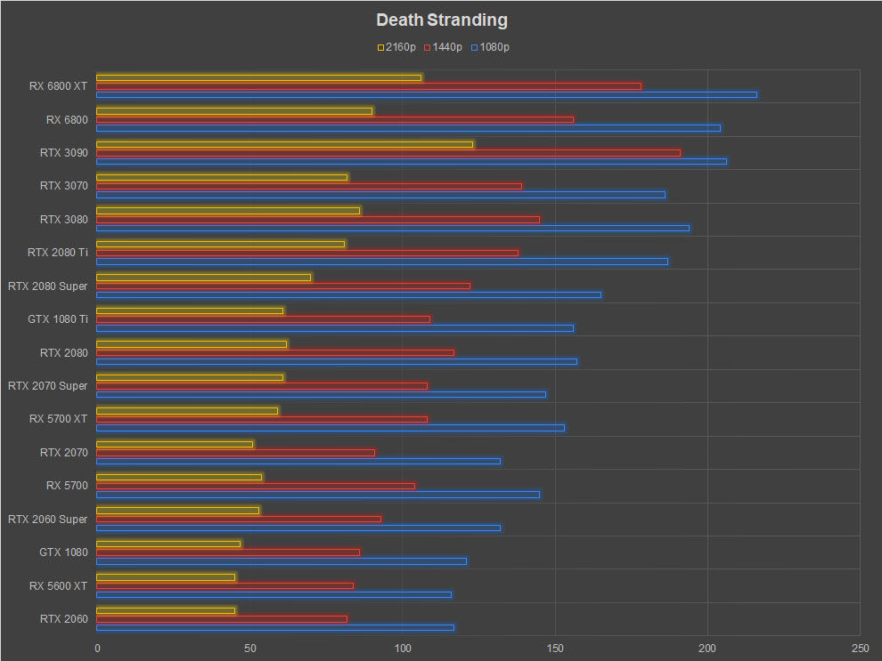 AMD Radeon RX 6800 XT Review Death Stranding