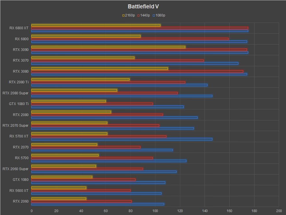 AMD Radeon RX 6800 XT Review Battlefield V