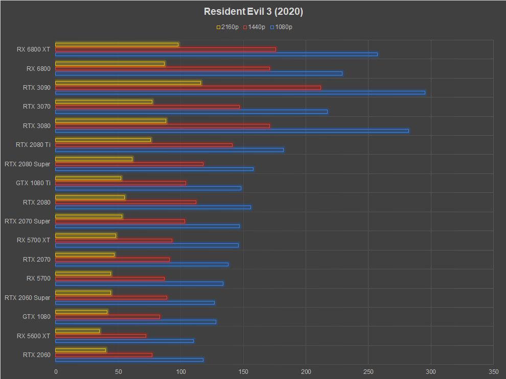AMD Radeon RX 6800 XT Review Resident Evil 3 (2020)