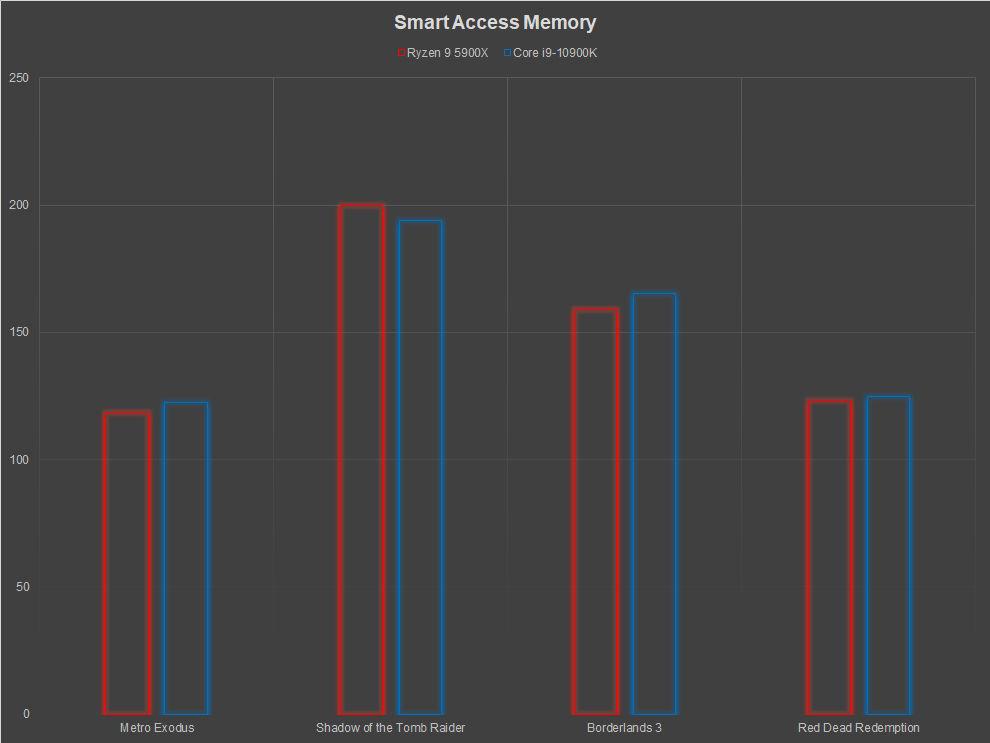 AMD Radeon RX 6800 XT Review Smart Access Memory