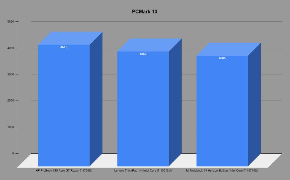 HP ProBook 635 Aero G7 PCMark comparison