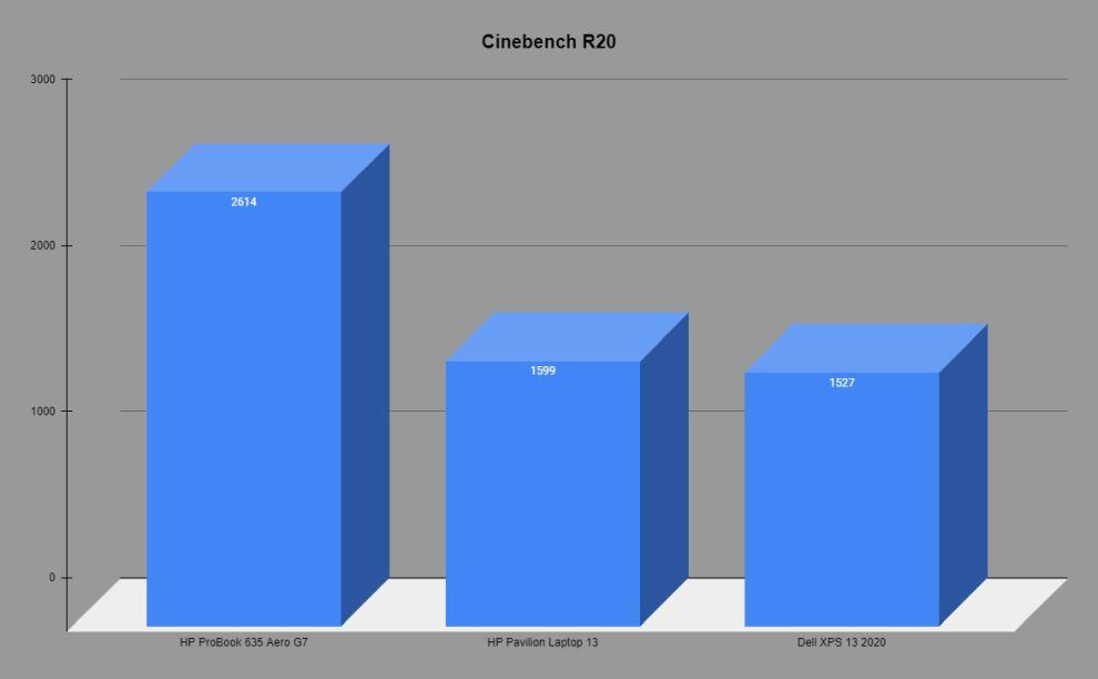 Cinebench R20 Comparison