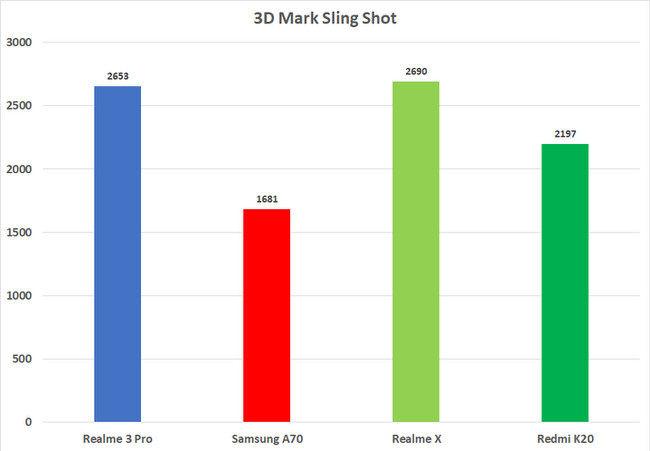 Redmi K20 3DMark puntuaciones frente a competición
