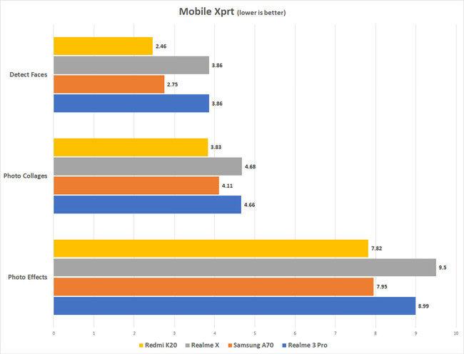 Resultados del Redmi K20 Mobile Xprt frente a la competencia