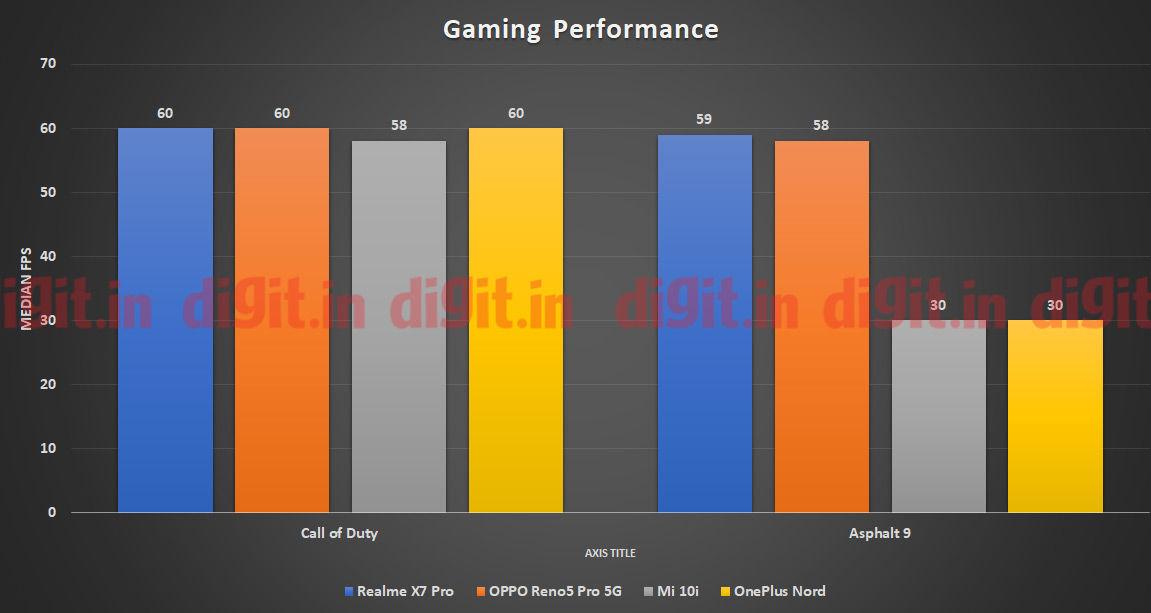 El Realme X7 Pro acumula impresionantes velocidades de fotogramas mientras juega