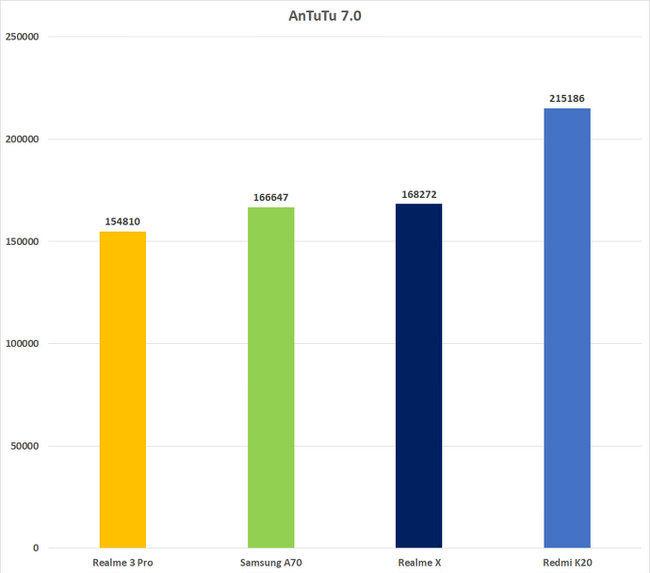 Números de referencia de Redmi K20 antutu frente a la competencia