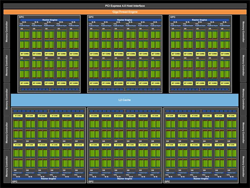 NVIDIA GeForce RTX 3080 Graphics cards Ampere GPU block diagram
