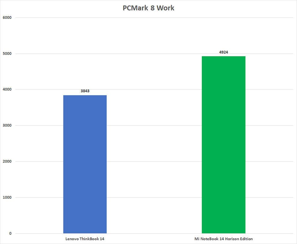 Revisión de rendimiento de Mi NoteBook 14 Horizon Edition