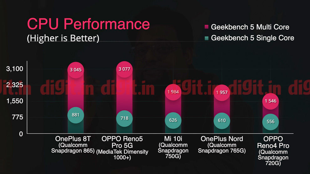 El Oppo Reno5 Pro 5G con tecnología MediaTek Dimensity 1000+ SoC ofrece un rendimiento excelente por el precio.