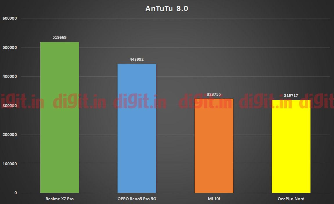 Realme X7 Pro con tecnología MediaTek Dimensity 1000 + SoC CPU Performance en Antutu