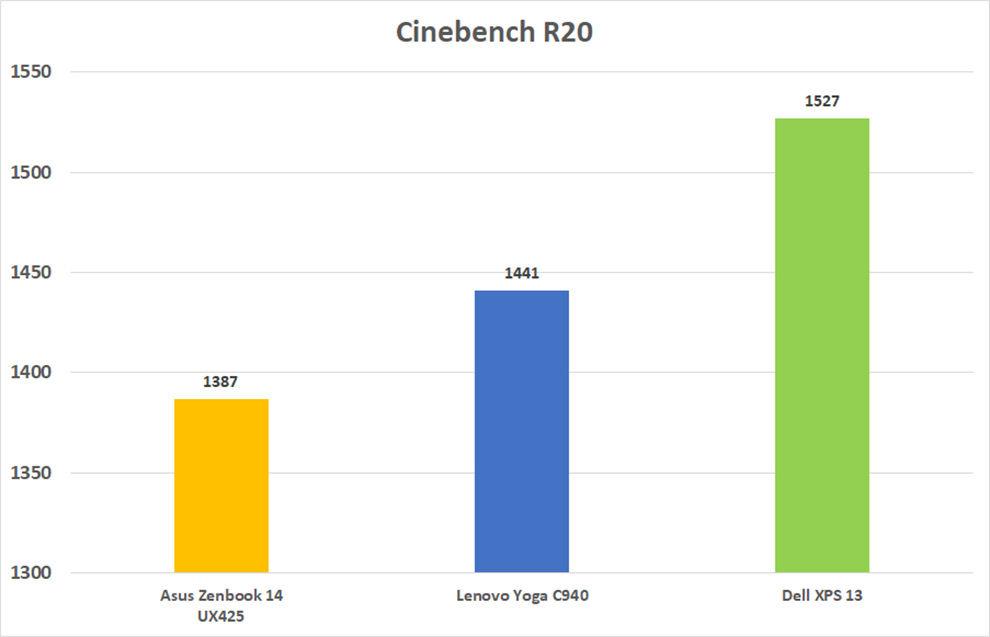 El Dell XPS 13 supera a la competencia en lo que respecta al benchmark Cinebench R20