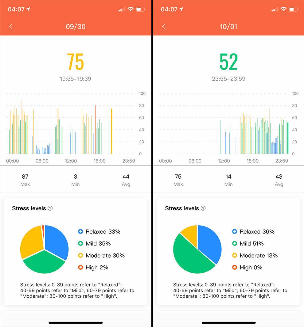 Mi Smart Band 5 ofrece un seguimiento de estrés eficaz integrado