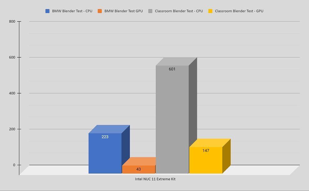 Intel NUC 11 Extreme Blender Results