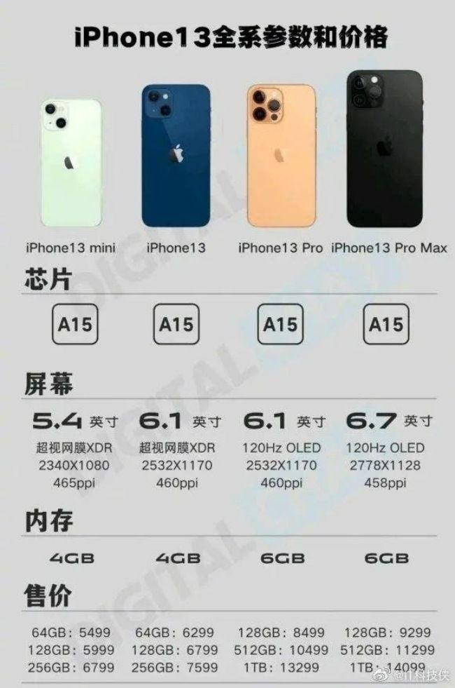Apple iPhone 13 Pro Specs Storage precio en India detalles características