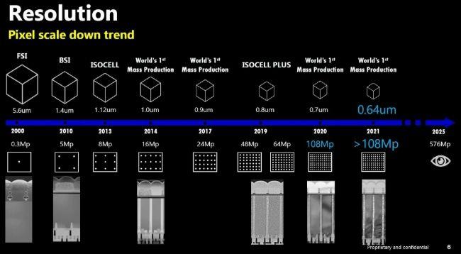 Precio de especificaciones de lanzamiento del sensor de cámara Samsung 576MP